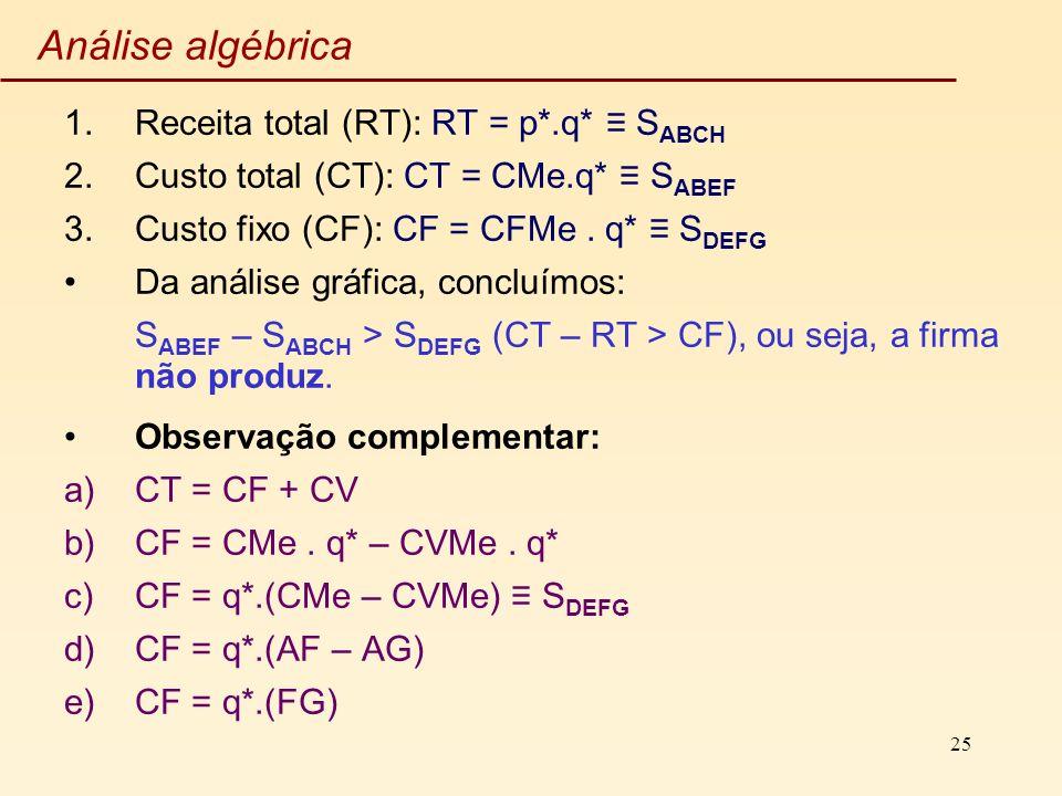 25 Análise algébrica 1.Receita total (RT): RT = p*.q* S ABCH 2.Custo total (CT): CT = CMe.q* S ABEF 3.Custo fixo (CF): CF = CFMe. q* S DEFG Da análise