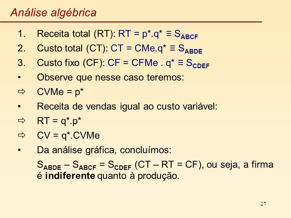 27 Análise algébrica 1.Receita total (RT): RT = p*.q* S ABCF 2.Custo total (CT): CT = CMe.q* S ABDE 3.Custo fixo (CF): CF = CFMe. q* S CDEF Observe qu
