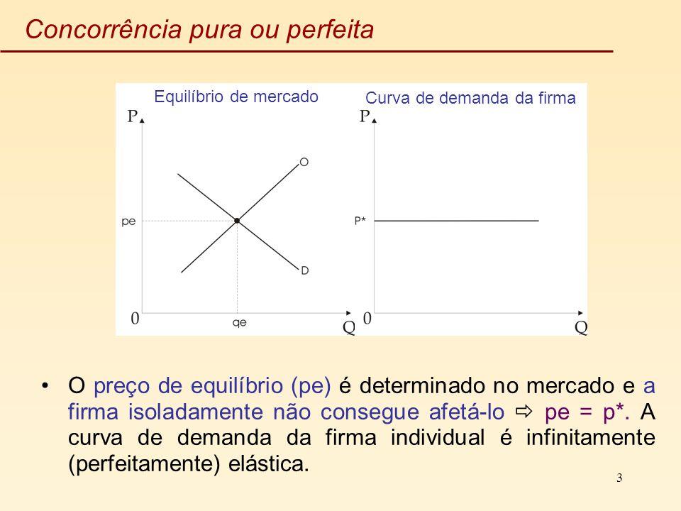 3 Concorrência pura ou perfeita O preço de equilíbrio (pe) é determinado no mercado e a firma isoladamente não consegue afetá-lo pe = p*. A curva de d