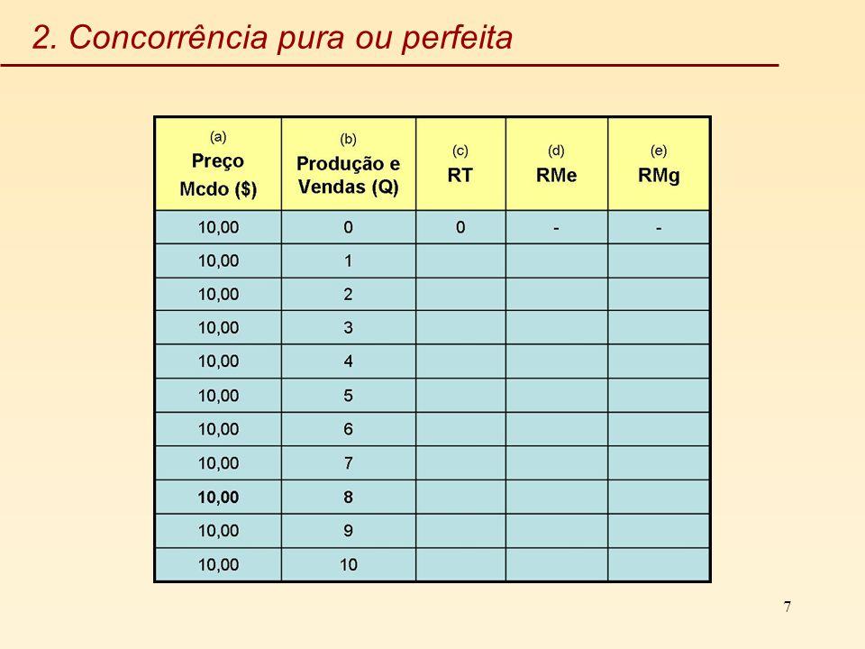 7 2. Concorrência pura ou perfeita