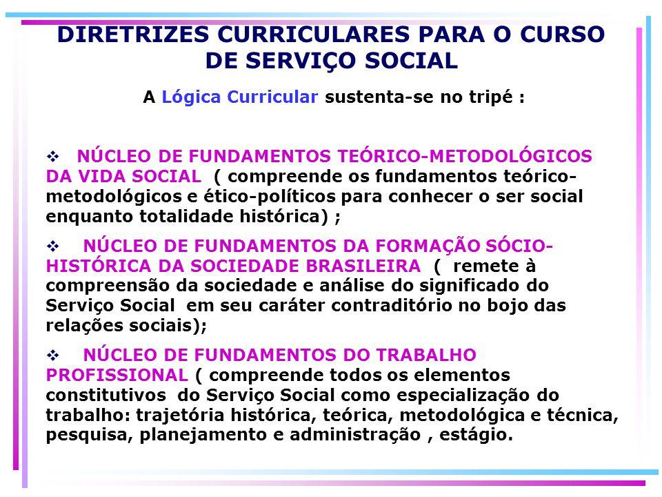 A Lógica Curricular sustenta-se no tripé : NÚCLEO DE FUNDAMENTOS TEÓRICO-METODOLÓGICOS DA VIDA SOCIAL ( compreende os fundamentos teórico- metodológic