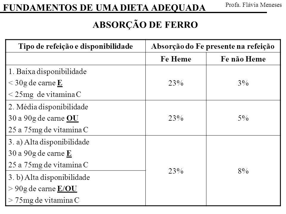 Tipo de refeição e disponibilidadeAbsorção do Fe presente na refeição Fe HemeFe não Heme 1. Baixa disponibilidade < 30g de carne E < 25mg de vitamina