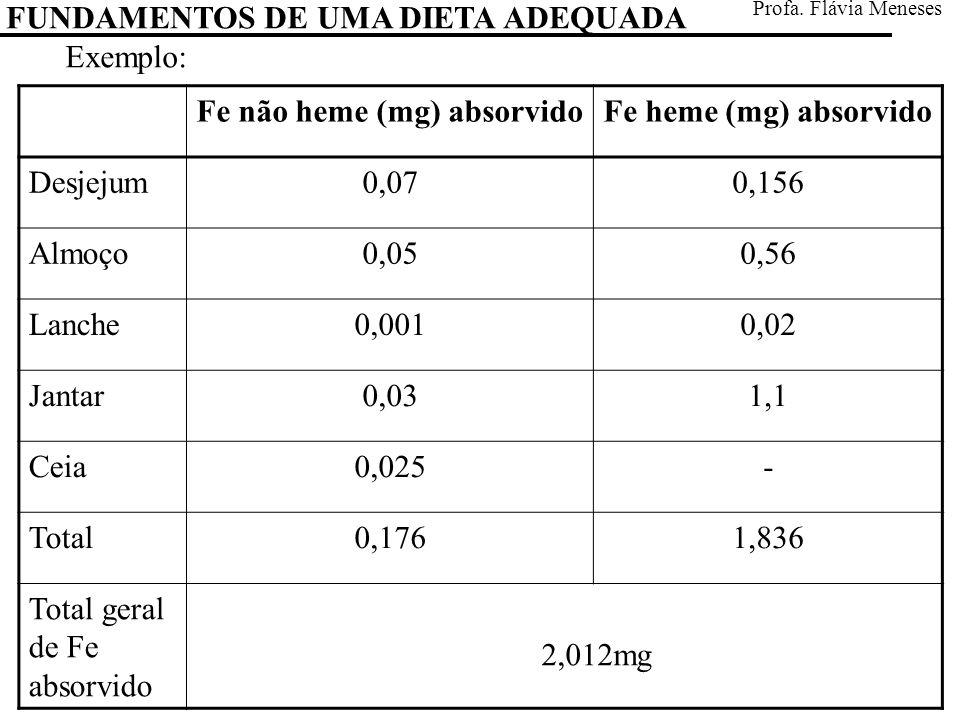 Fe não heme (mg) absorvidoFe heme (mg) absorvido Desjejum0,070,156 Almoço0,050,56 Lanche0,0010,02 Jantar0,031,1 Ceia0,025- Total0,1761,836 Total geral de Fe absorvido 2,012mg FUNDAMENTOS DE UMA DIETA ADEQUADA Profa.