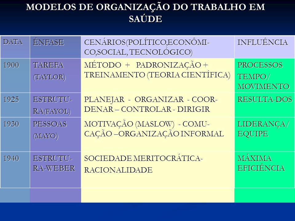 MODELOS DE ORGANIZAÇÃO DO TRABALHO EM SAÚDE DATAÊNFASE CENÁRIOS(POLÍTICO,ECONÔMI- CO,SOCIAL, TECNOLÓGICO) INFLUÊNCIA 1900TAREFA (TAYLOR ) MÉTODO + PADRONIZAÇÃO + TREINAMENTO (TEORIA CIENTÍFICA) PROCESSOS TEMPO/ MOVIMENTO 1925ESTRUTU- RA (FAYOL) PLANEJAR - ORGANIZAR - COOR- DENAR – CONTROLAR - DIRIGIR RESULTA-DOS 1930PESSOAS (MAYO ) MOTIVAÇÃO (MASLOW) - COMU- CAÇÃO –ORGANIZAÇÃO INFORMAL LIDERANÇA/ EQUIPE 1940 ESTRUTU- RA-WEBER SOCIEDADE MERITOCRÁTICA- RACIONALIDADE MÁXIMA EFICIÊNCIA