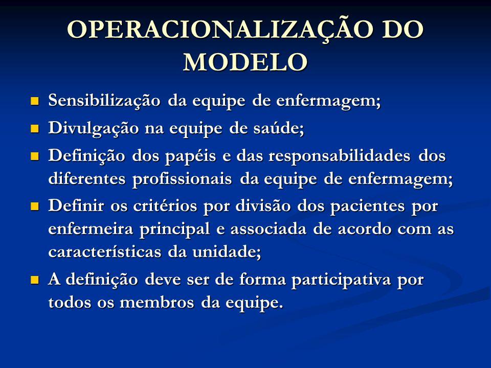 OPERACIONALIZAÇÃO DO MODELO Sensibilização da equipe de enfermagem; Sensibilização da equipe de enfermagem; Divulgação na equipe de saúde; Divulgação