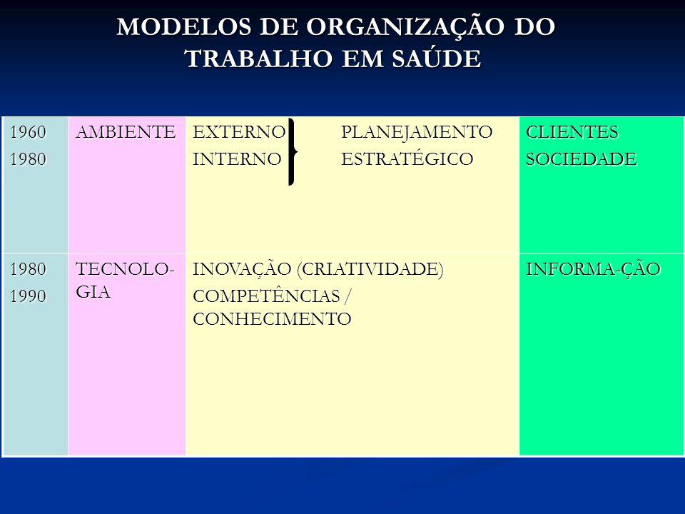 MODELOS DE ORGANIZAÇÃO DO TRABALHO EM SAÚDE MODELOS DE ORGANIZAÇÃO DO TRABALHO EM SAÚDE 19601980AMBIENTE EXTERNO PLANEJAMENTO INTERNO ESTRATÉGICO CLIENTESSOCIEDADE 19801990 TECNOLO- GIA INOVAÇÃO (CRIATIVIDADE) COMPETÊNCIAS / CONHECIMENTO INFORMA-ÇÃO