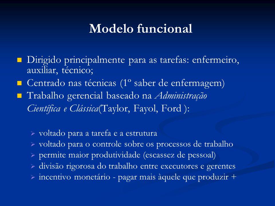 Modelo funcional Dirigido principalmente para as tarefas: enfermeiro, auxiliar, técnico; Centrado nas técnicas (1º saber de enfermagem) Trabalho geren