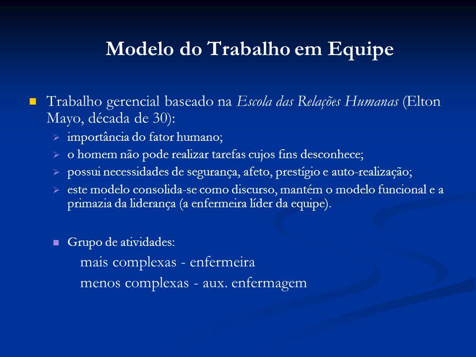Modelo do Trabalho em Equipe Trabalho gerencial baseado na Escola das Relações Humanas (Elton Mayo, década de 30): importância do fator humano; o home