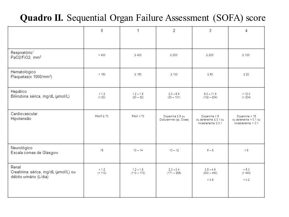 Quadro II. Sequential Organ Failure Assessment (SOFA) score 01234 Respiratório 1 PaO2/FiO2, mm 3 > 400 400 300 1 200 1 100 1 Hematológico Plaquetas(x