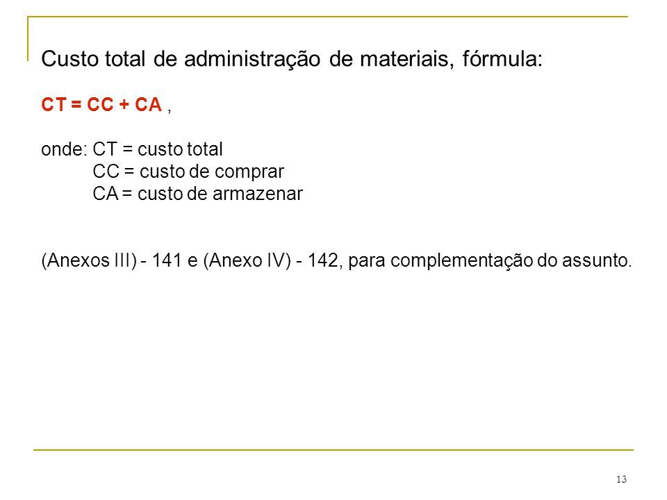 13 Custo total de administração de materiais, fórmula: CT = CC + CA, onde: CT = custo total CC = custo de comprar CA = custo de armazenar (Anexos III) - 141 e (Anexo IV) - 142, para complementação do assunto.