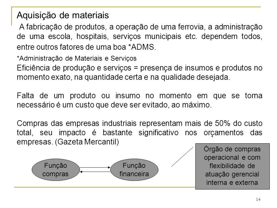 14 Aquisição de materiais A fabricação de produtos, a operação de uma ferrovia, a administração de uma escola, hospitais, serviços municipais etc.