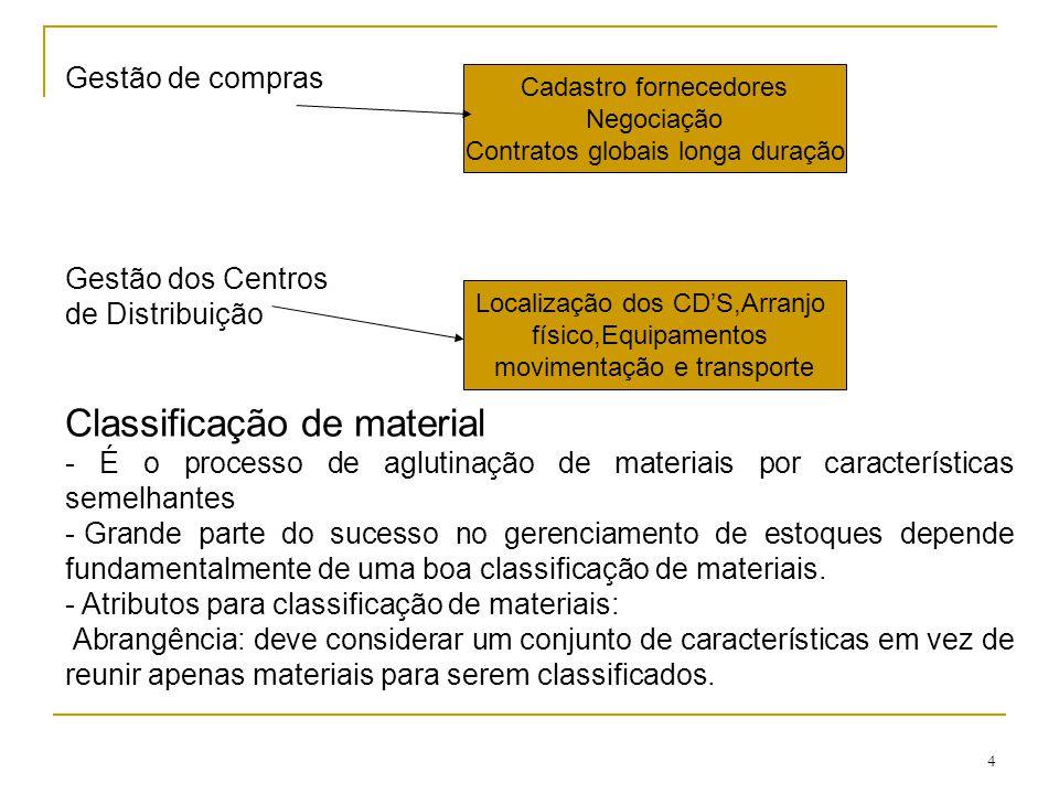 4 Gestão de compras Gestão dos Centros de Distribuição Classificação de material - É o processo de aglutinação de materiais por características semelhantes - Grande parte do sucesso no gerenciamento de estoques depende fundamentalmente de uma boa classificação de materiais.