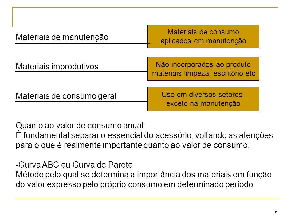 6 Materiais de manutenção Materiais improdutivos Materiais de consumo geral Quanto ao valor de consumo anual: É fundamental separar o essencial do acessório, voltando as atenções para o que é realmente importante quanto ao valor de consumo.