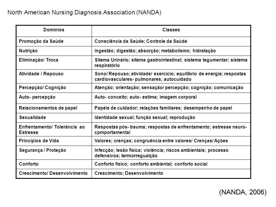 North American Nursing Diagnosis Association (NANDA) (NANDA, 2006) DomíniosClasses Promoção da SaúdeConsciência da Saúde; Controle da Saúde NutriçãoIngestão; digestão; absorção; metabolismo; hidratação Eliminação/ TrocaSitema Urinário; sitema gastrointestinal; sistema tegumentar; sistema respiratório Atividade / RepousoSono/ Repouso; atividade/ exercício; equilíbrio de energia; respostas cardiovasculares- pulmonares; autocuidado Percepção/ CogniçãoAtenção; orientação; sensação/ percepção; cognição; comunicação Auto- percepçãoAuto- conceito; auto- estima; imagem corporal Relacionamentos de papelPapéis de cuidador; relações familiares; desempenho de papel SexualidadeIdentidade sexual; função sexual; reprodução Enfrentamento/ Tolerância ao Estresse Respostas pós- trauma; respostas de enfrentamento; estresse neuro- cpmportamental Princípios de VidaValores; crenças; congruência entre valores/ Crenças/ Ações Segurança / ProteçãoInfecção; lesão física; violência; riscos ambientais; processo defensivos; termorregualção ConfortoConforto físico; conforto ambiental; conforto social Crescimento/ DesenvolvimentoCrescimento; Desenvolvimento