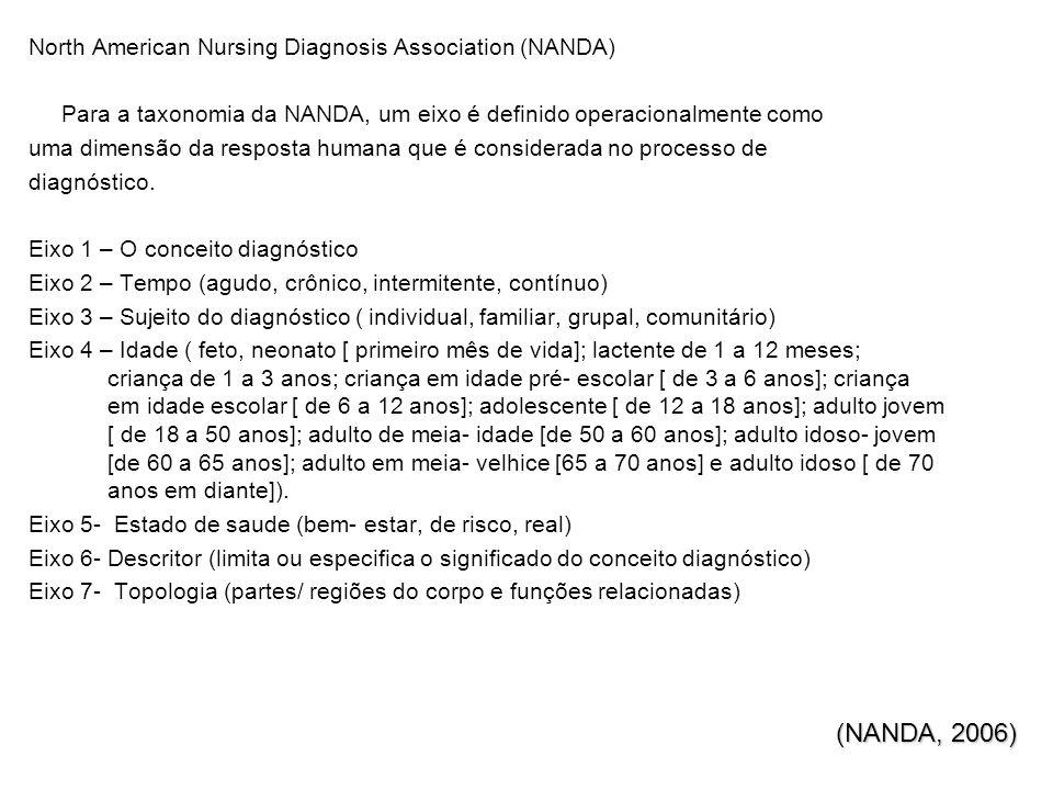 North American Nursing Diagnosis Association (NANDA) Para a taxonomia da NANDA, um eixo é definido operacionalmente como uma dimensão da resposta humana que é considerada no processo de diagnóstico.