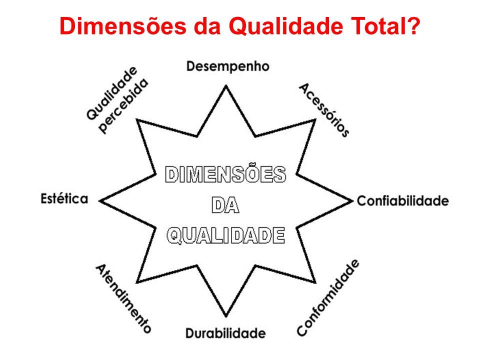 Dimensões da Qualidade Total?