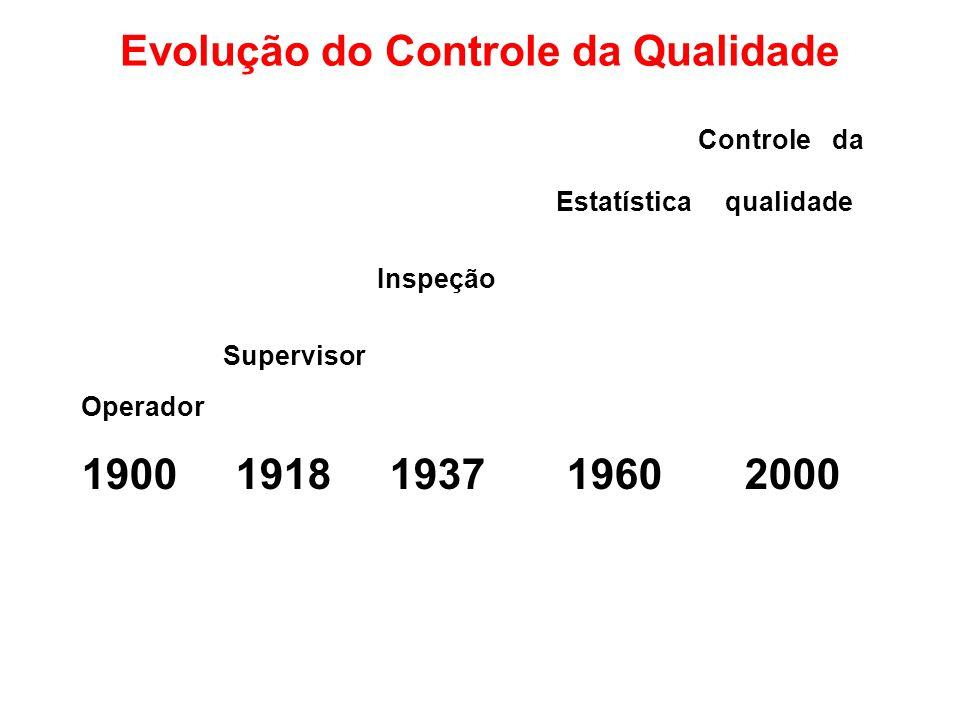 Evolução do Controle da Qualidade Controle da Estatística qualidade Inspeção Supervisor Operador 1900 1918 1937 1960 2000