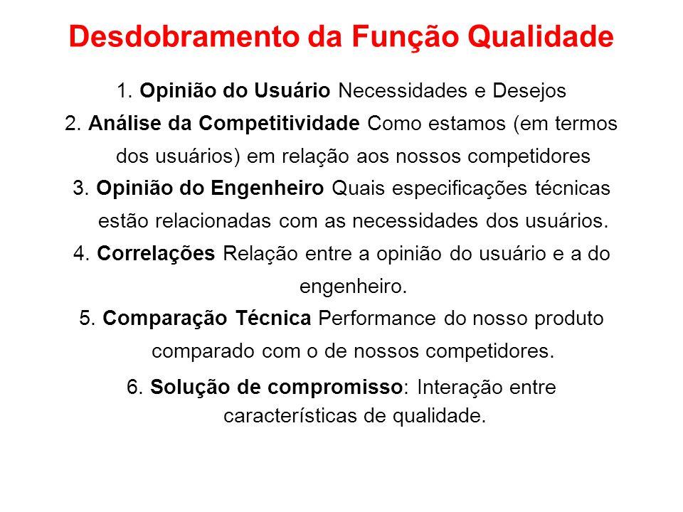 Desdobramento da Função Qualidade 1. Opinião do Usuário Necessidades e Desejos 2. Análise da Competitividade Como estamos (em termos dos usuários) em