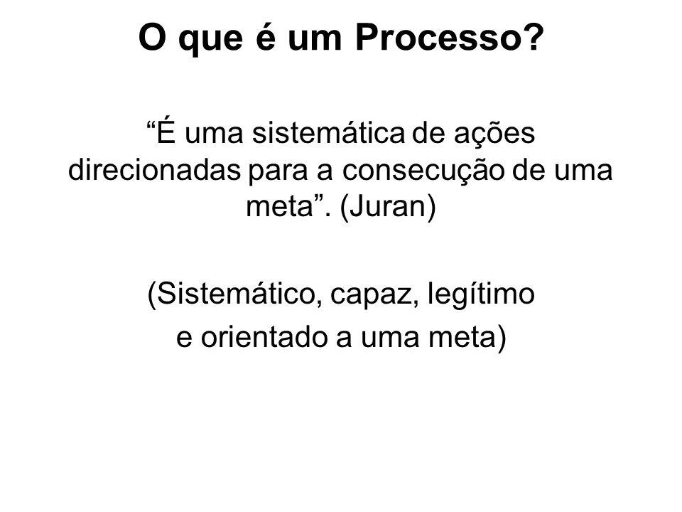 O que é um Processo? É uma sistemática de ações direcionadas para a consecução de uma meta. (Juran) (Sistemático, capaz, legítimo e orientado a uma me