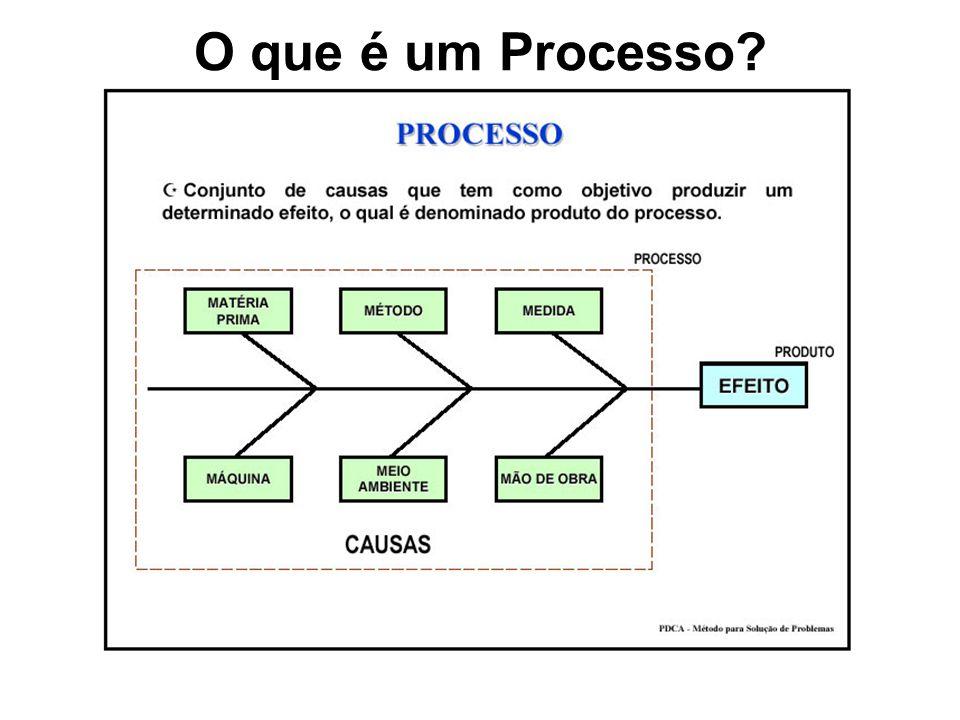 O que é um Processo?