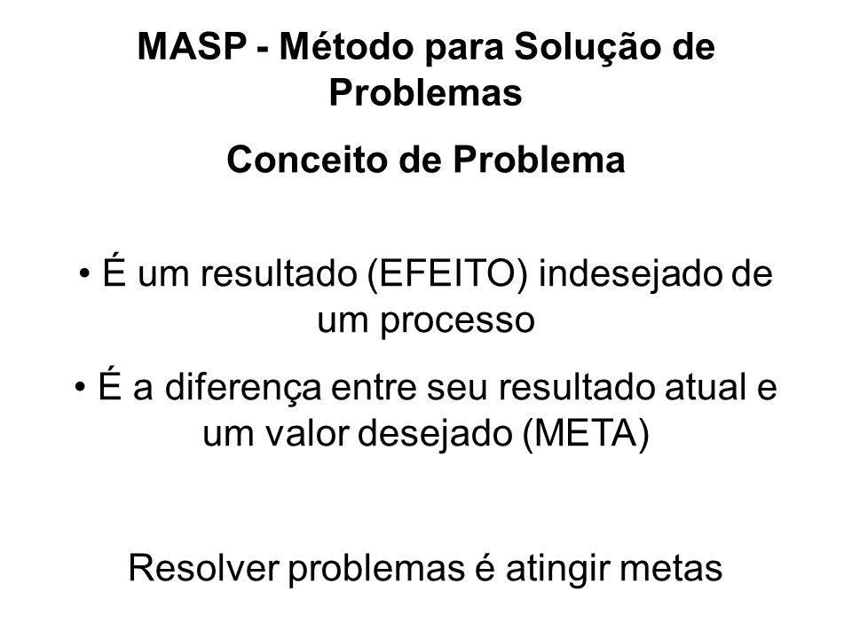 MASP - Método para Solução de Problemas Conceito de Problema É um resultado (EFEITO) indesejado de um processo É a diferença entre seu resultado atual