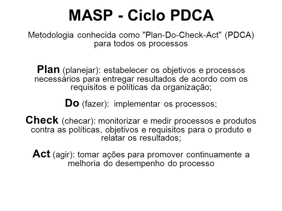 MASP - Ciclo PDCA Metodologia conhecida como