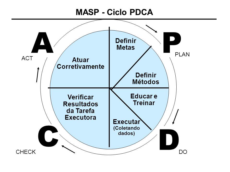 MASP - Ciclo PDCA P D C A PLAN DOCHECK ACT Definir Metas Definir Métodos Atuar Corretivamente Verificar Resultados da Tarefa Executora Educar e Treina