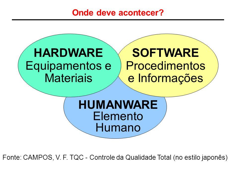 Onde deve acontecer? HARDWARE Equipamentos e Materiais SOFTWARE Procedimentos e Informações HUMANWARE Elemento Humano Fonte: CAMPOS, V. F. TQC - Contr