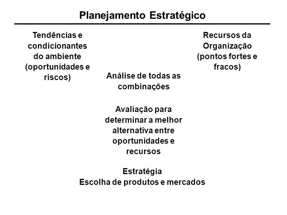 Planejamento Estratégico Tendências e condicionantes do ambiente (oportunidades e riscos) Recursos da Organização (pontos fortes e fracos) Análise de