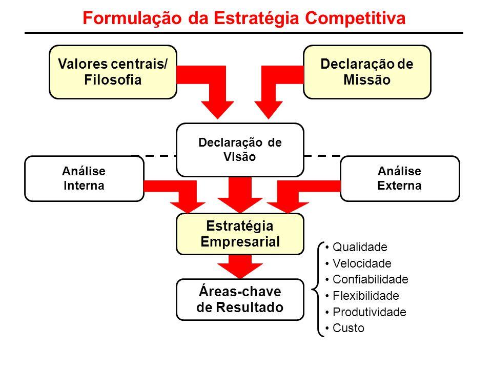 Formulação da Estratégia Competitiva Valores centrais/ Filosofia Declaração de Missão Estratégia Empresarial Áreas-chave de Resultado Declaração de Vi