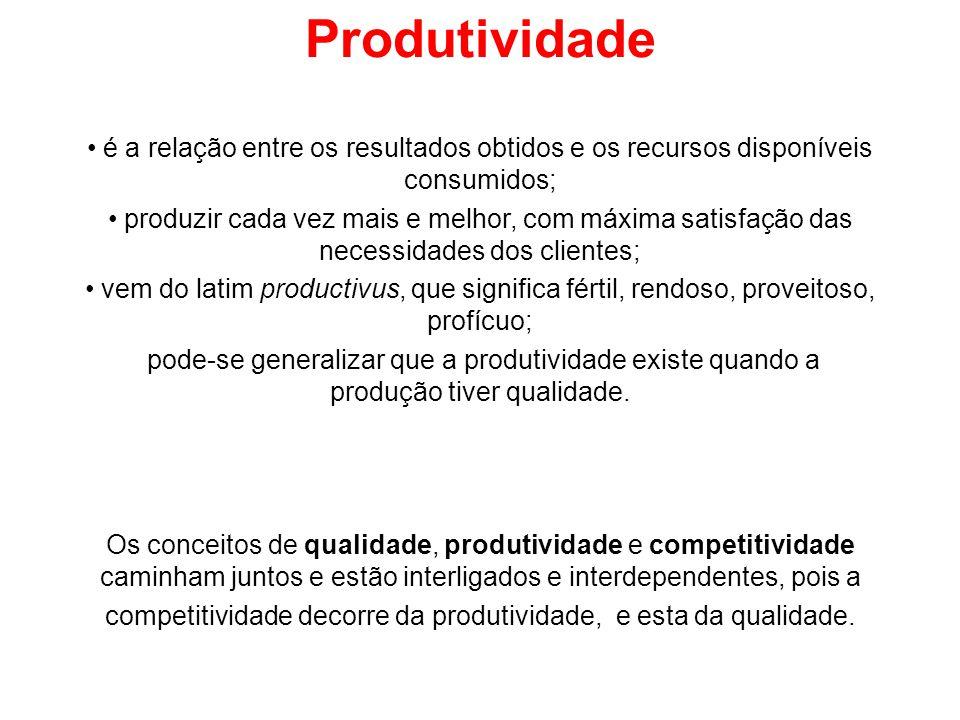 Produtividade é a relação entre os resultados obtidos e os recursos disponíveis consumidos; produzir cada vez mais e melhor, com máxima satisfação das