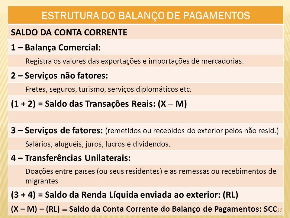 ESTRUTURA DO BALANÇO DE PAGAMENTOS SALDO DA CONTA CORRENTE 1 – Balança Comercial: Registra os valores das exportações e importações de mercadorias. 2