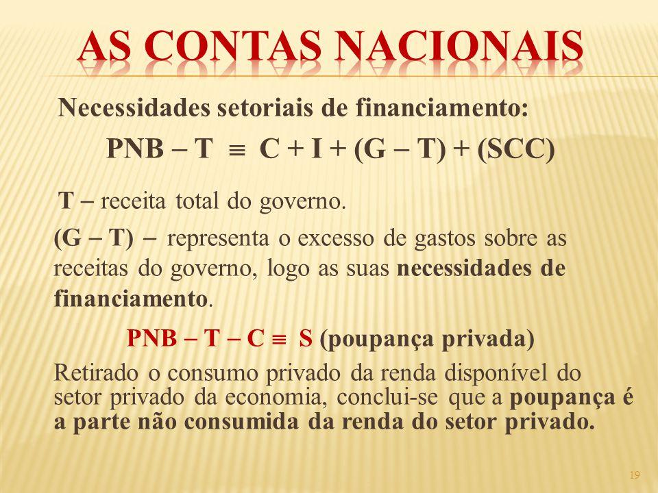 Necessidades setoriais de financiamento: PNB T C + I + (G T) + (SCC) T receita total do governo. (G T) representa o excesso de gastos sobre as receita