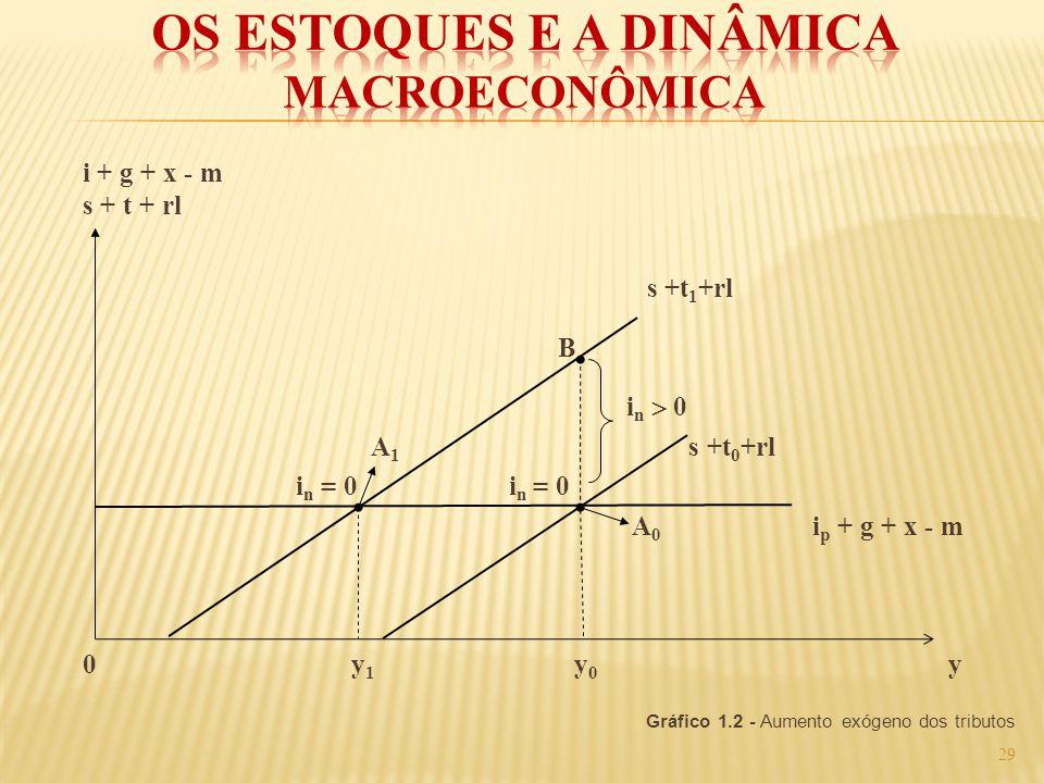 i + g + x - m s + t + rl s +t 1 +rl B i n 0 A 1 s +t 0 +rl i n = 0 i n = 0 A 0 i p + g + x - m 0 y 1 y 0 y Gráfico 1.2 - Aumento exógeno dos tributos