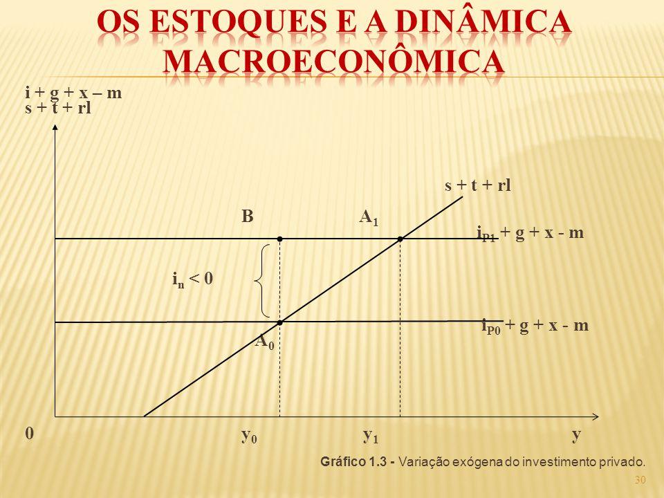 i + g + x – m s + t + rl B A 1 i P1 + g + x - m i n < 0 i P0 + g + x - m A 0 0 y 0 y 1 y Gráfico 1.3 - Variação exógena do investimento privado. 30