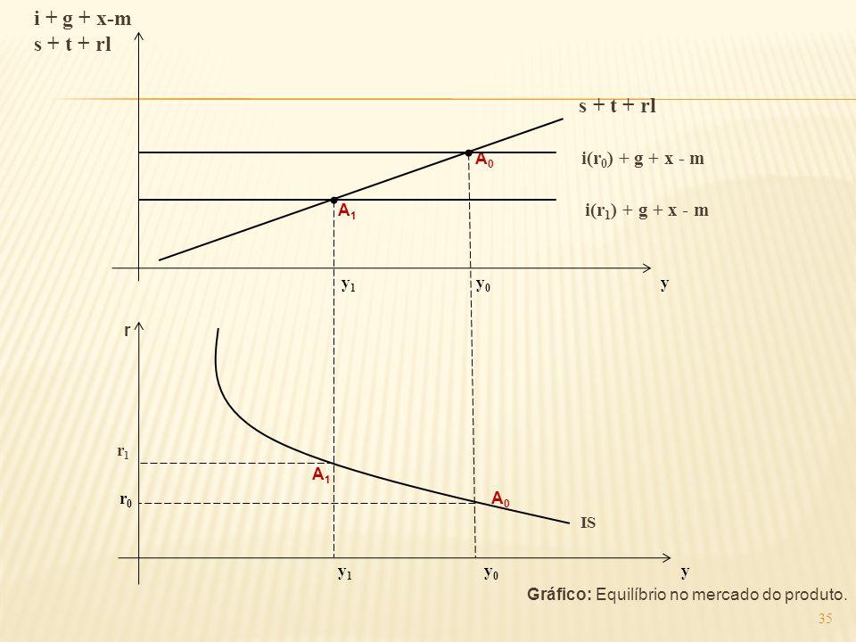 i + g + x-m s + t + rl A 0 i(r 0 ) + g + x - m A 1 i(r 1 ) + g + x - m y 1 y 0 y r r 1 A 1 r 0 A 0 IS y 1 y 0 y Gráfico: Equilíbrio no mercado do prod