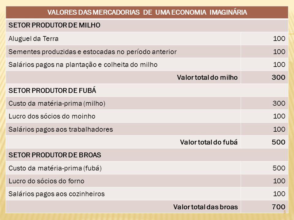 VALORES DAS MERCADORIAS DE UMA ECONOMIA IMAGINÁRIA SETOR PRODUTOR DE MILHO Aluguel da Terra100 Sementes produzidas e estocadas no período anterior100