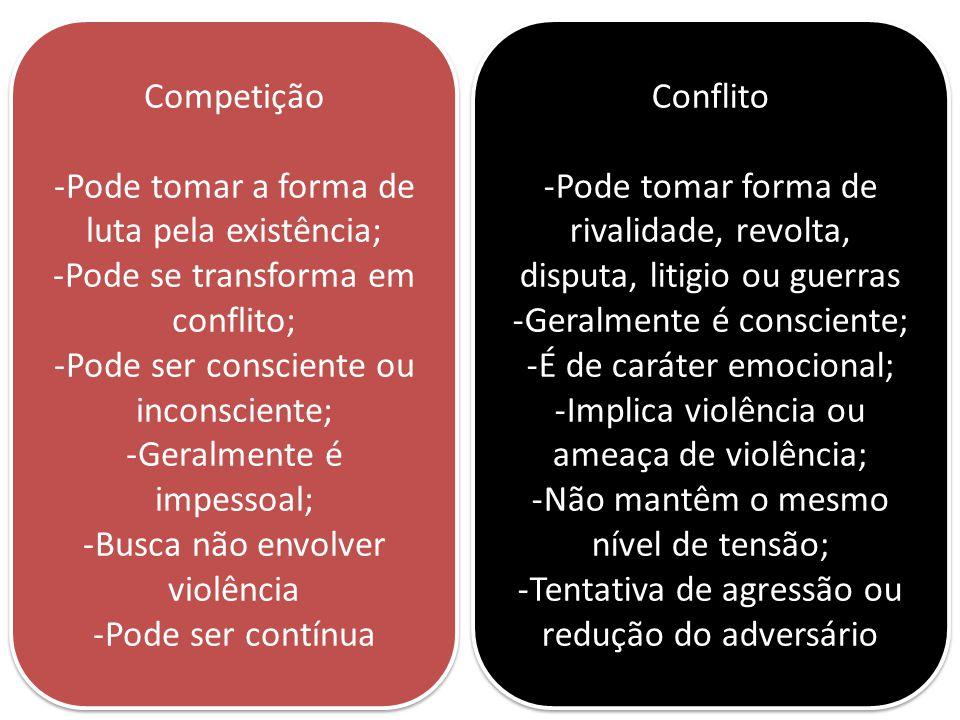 Competição -Pode tomar a forma de luta pela existência; -Pode se transforma em conflito; -Pode ser consciente ou inconsciente; -Geralmente é impessoal; -Busca não envolver violência -Pode ser contínua Competição -Pode tomar a forma de luta pela existência; -Pode se transforma em conflito; -Pode ser consciente ou inconsciente; -Geralmente é impessoal; -Busca não envolver violência -Pode ser contínua Conflito -Pode tomar forma de rivalidade, revolta, disputa, litigio ou guerras -Geralmente é consciente; -É de caráter emocional; -Implica violência ou ameaça de violência; -Não mantêm o mesmo nível de tensão; -Tentativa de agressão ou redução do adversário Conflito -Pode tomar forma de rivalidade, revolta, disputa, litigio ou guerras -Geralmente é consciente; -É de caráter emocional; -Implica violência ou ameaça de violência; -Não mantêm o mesmo nível de tensão; -Tentativa de agressão ou redução do adversário