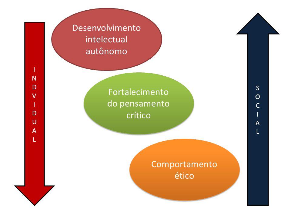 Desenvolvimento intelectual autônomo Fortalecimento do pensamento crítico Comportamento ético INDVIDUALINDVIDUAL SOCIALSOCIAL