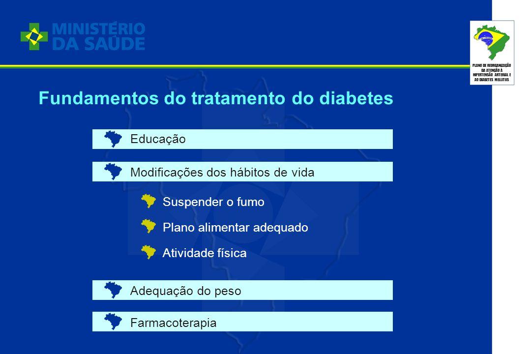 PLANO DE REORGANIZAÇÃO DA ATENÇÃO À HIPERTENSÃO ARTERIAL E AO DIABETES MELLITUS Fundamentos do tratamento do diabetes Educação Modificações dos hábito