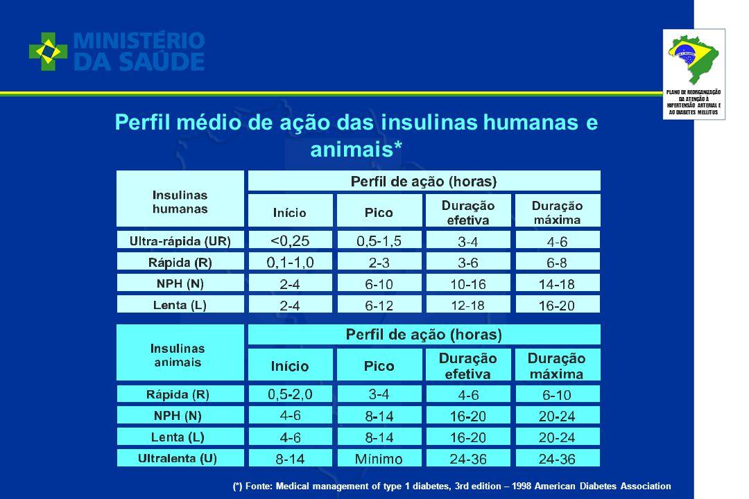 PLANO DE REORGANIZAÇÃO DA ATENÇÃO À HIPERTENSÃO ARTERIAL E AO DIABETES MELLITUS Perfil médio de ação das insulinas humanas e animais* (*) Fonte: Medic