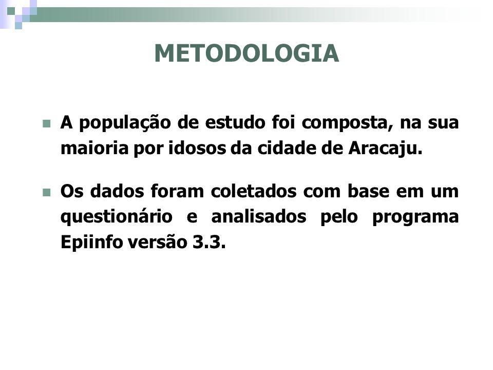 METODOLOGIA A população de estudo foi composta, na sua maioria por idosos da cidade de Aracaju. Os dados foram coletados com base em um questionário e