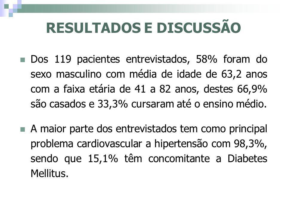 RESULTADOS E DISCUSSÃO Dos 119 pacientes entrevistados, 58% foram do sexo masculino com média de idade de 63,2 anos com a faixa etária de 41 a 82 anos
