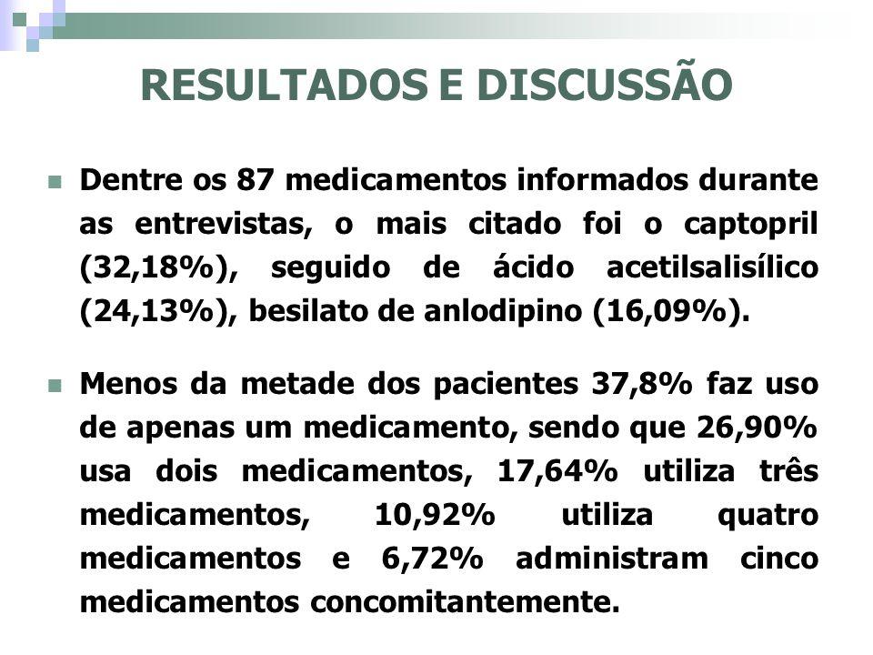 Dentre os 87 medicamentos informados durante as entrevistas, o mais citado foi o captopril (32,18%), seguido de ácido acetilsalisílico (24,13%), besil