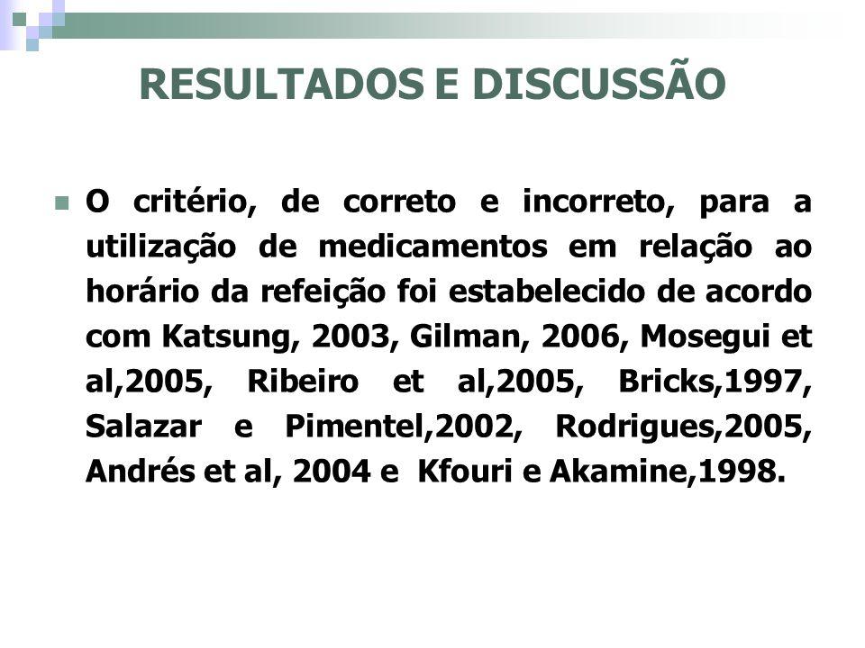 O critério, de correto e incorreto, para a utilização de medicamentos em relação ao horário da refeição foi estabelecido de acordo com Katsung, 2003,