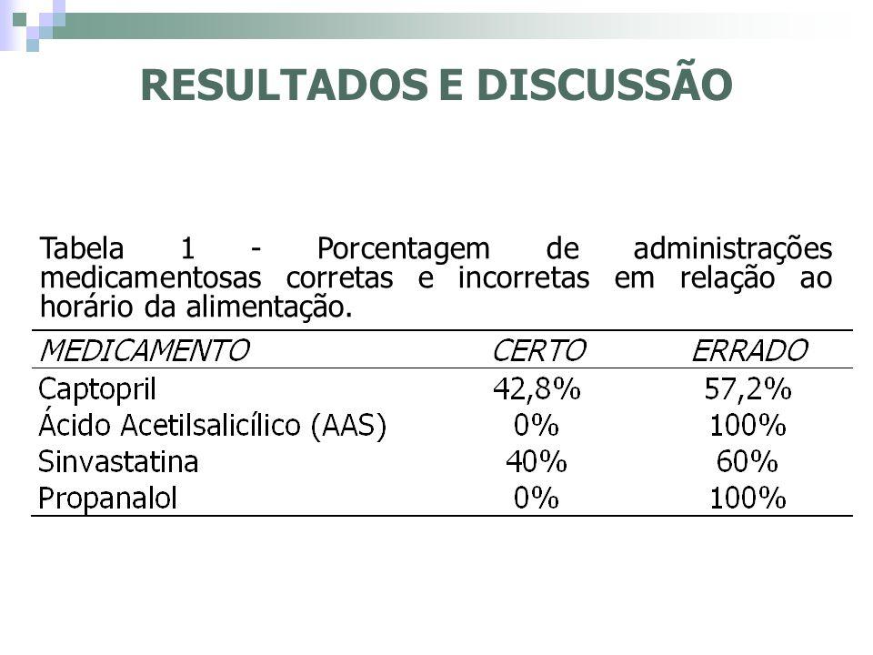 Tabela 1 - Porcentagem de administrações medicamentosas corretas e incorretas em relação ao horário da alimentação. RESULTADOS E DISCUSSÃO