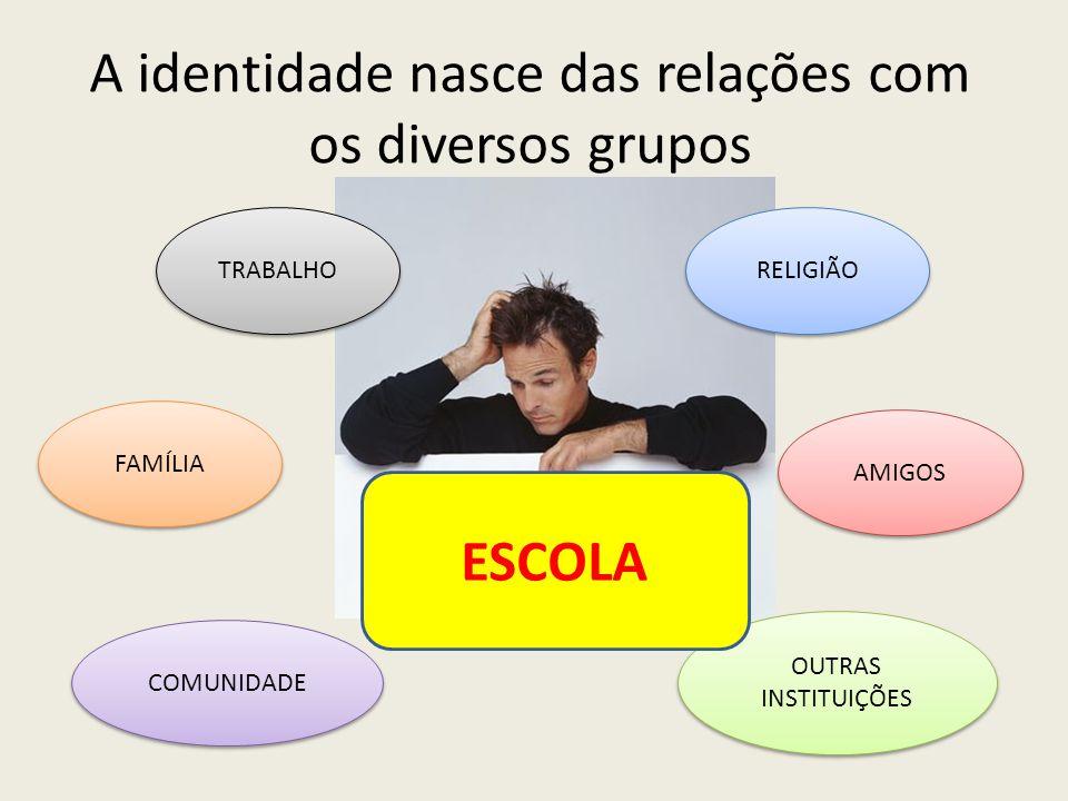 A identidade nasce das relações com os diversos grupos TRABALHO AMIGOS RELIGIÃO COMUNIDADE FAMÍLIA OUTRAS INSTITUIÇÕES ESCOLA