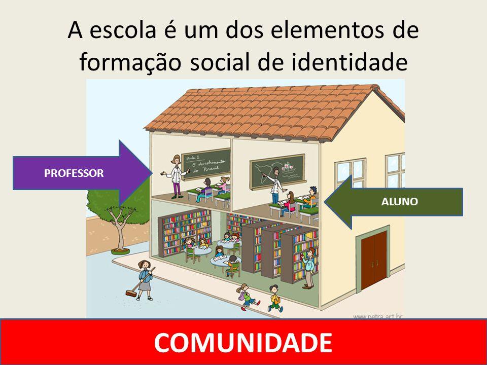 A escola é um dos elementos de formação social de identidade COMUNIDADE PROFESSOR ALUNO