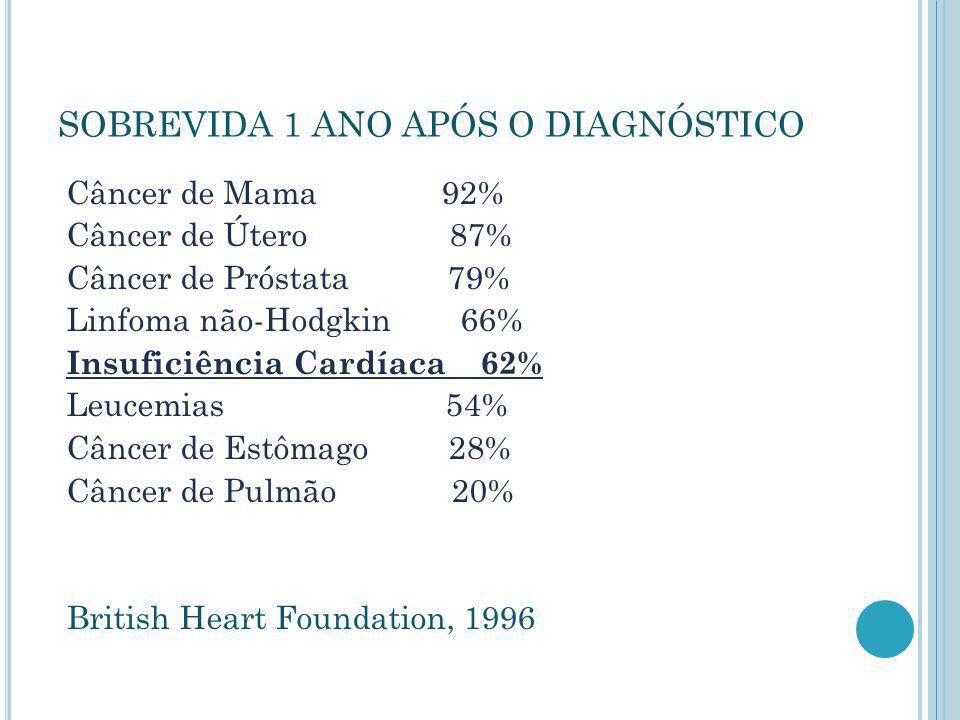 SOBREVIDA 1 ANO APÓS O DIAGNÓSTICO Câncer de Mama 92% Câncer de Útero 87% Câncer de Próstata 79% Linfoma não-Hodgkin 66% Insuficiência Cardíaca 62% Le