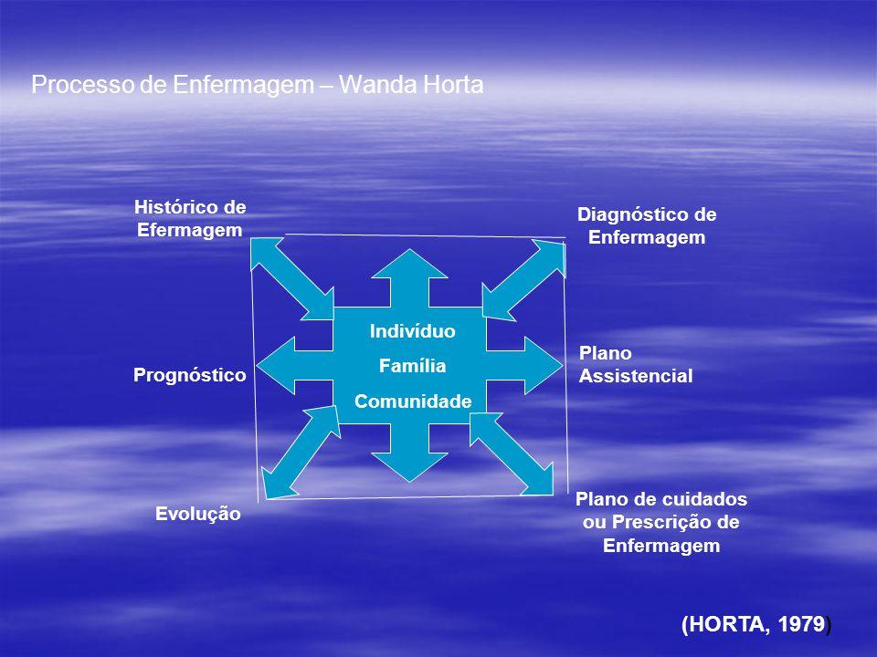 Processo de Enfermagem – Wanda Horta (HORTA, 1979) Indivíduo Família Comunidade Histórico de Efermagem Diagnóstico de Enfermagem Prognóstico Plano Ass